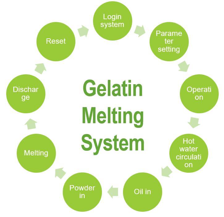 auto-gelatin-melting-system-process