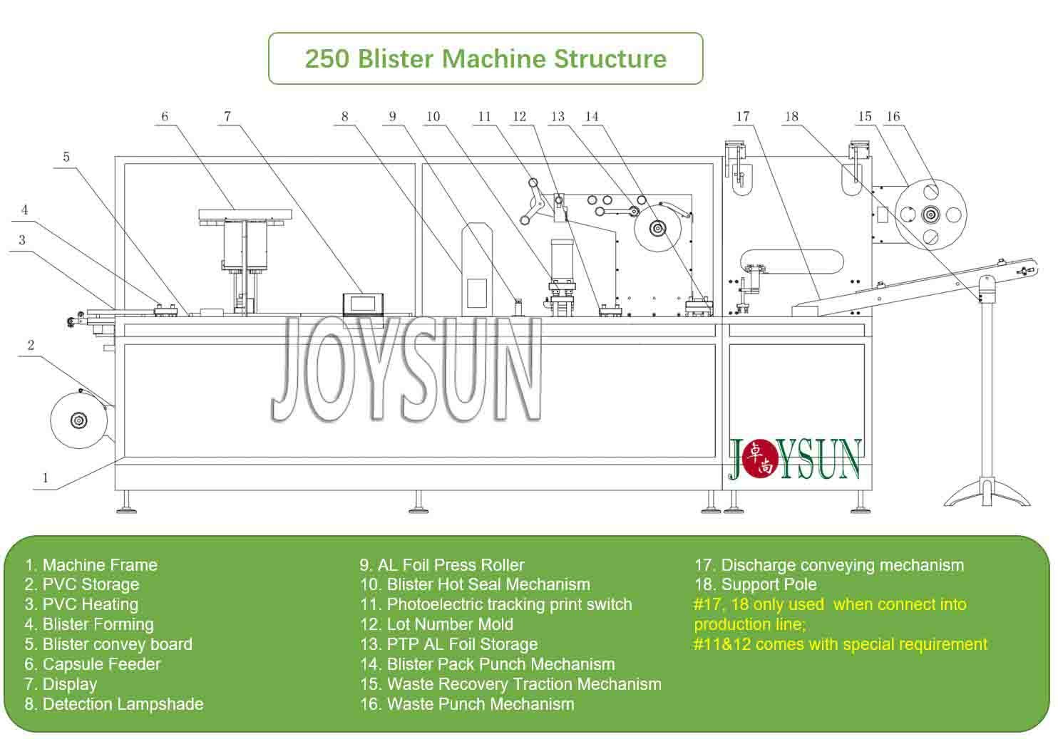 Blister Packaging Machine 2020 For Sale