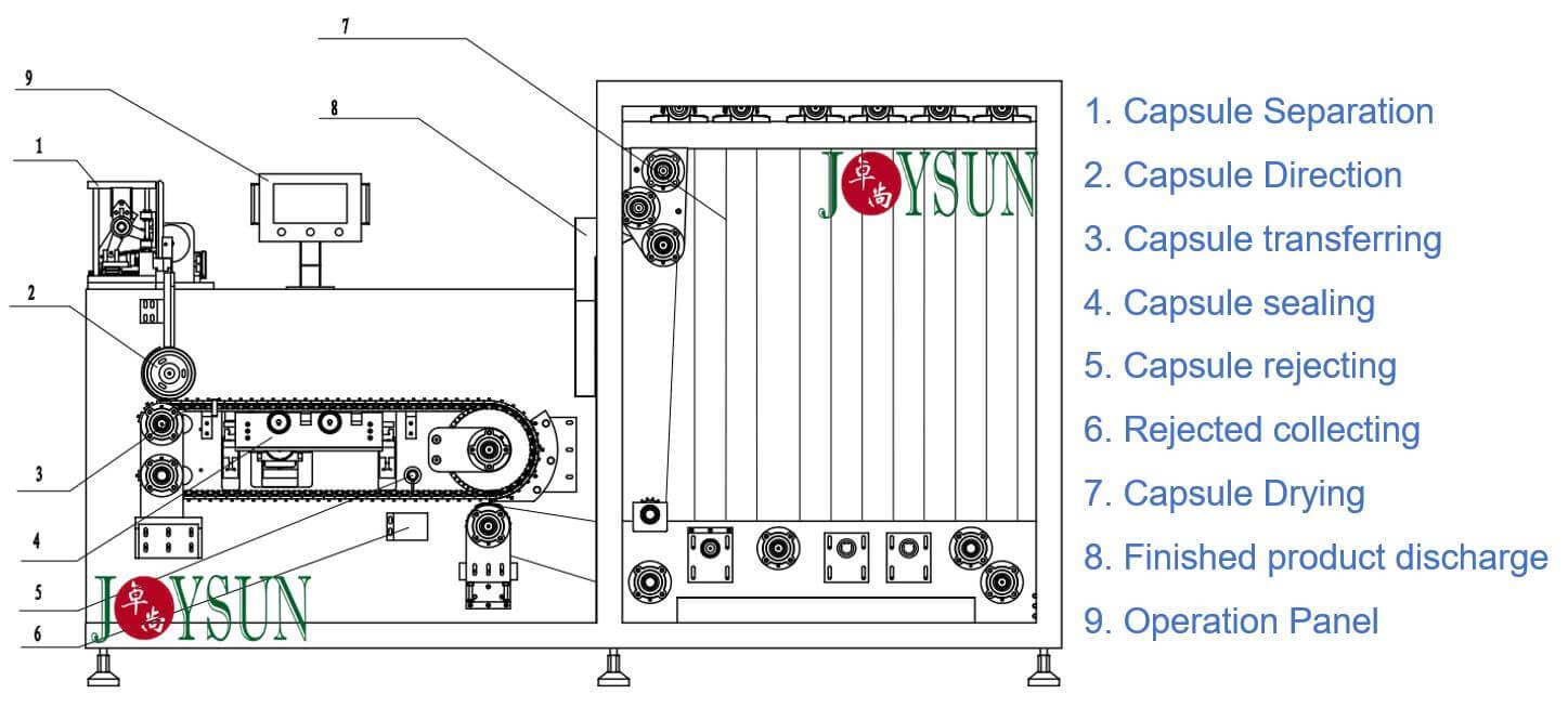 capsule-sealing-machine-structure