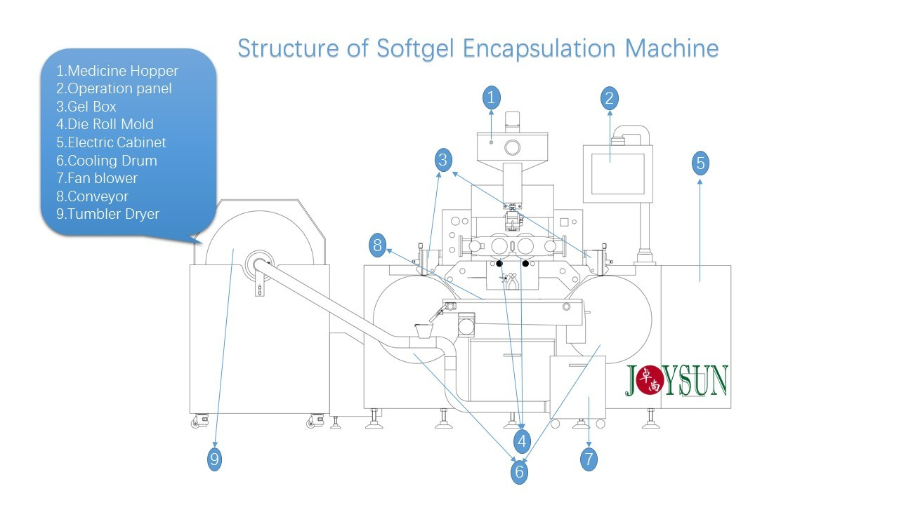 softgel-machine-structure-joysun