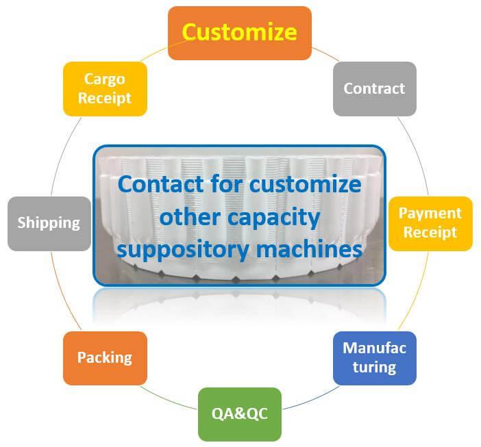 suppository-machine-customize