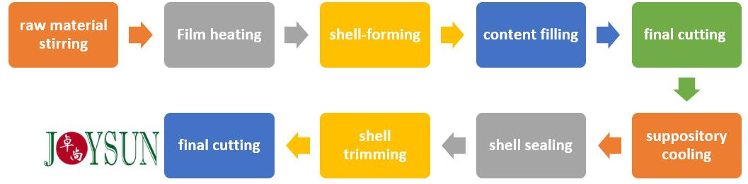 suppository-manufacturing-process